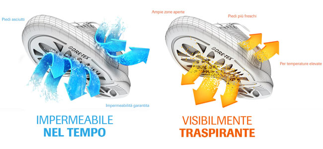 breathable-waterproof-it