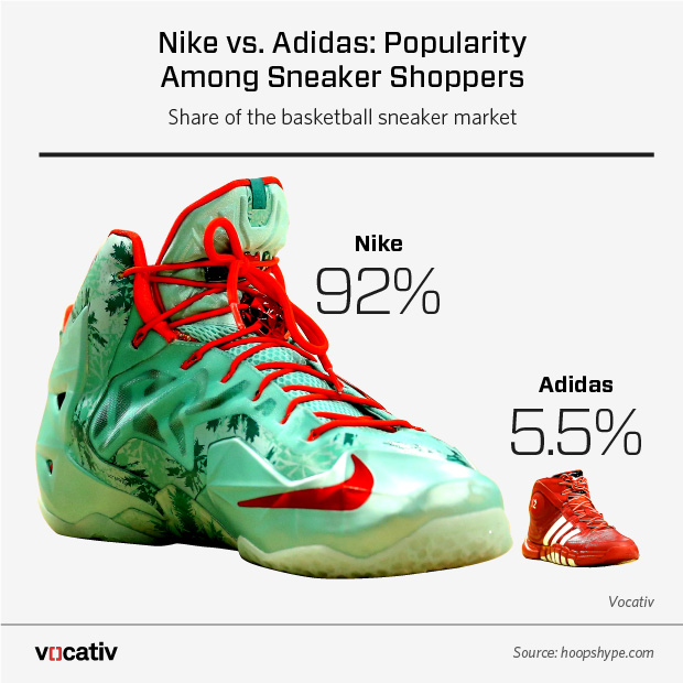 adidas_vs_nike_Player_marketshare